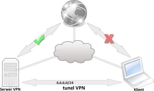Konfiguracja-OpenVPN-tunel-VPN